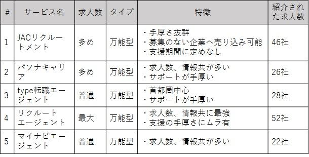 転職紹介リスト